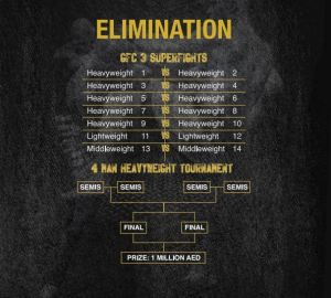 The running order for Global Fighting Championship's third event.